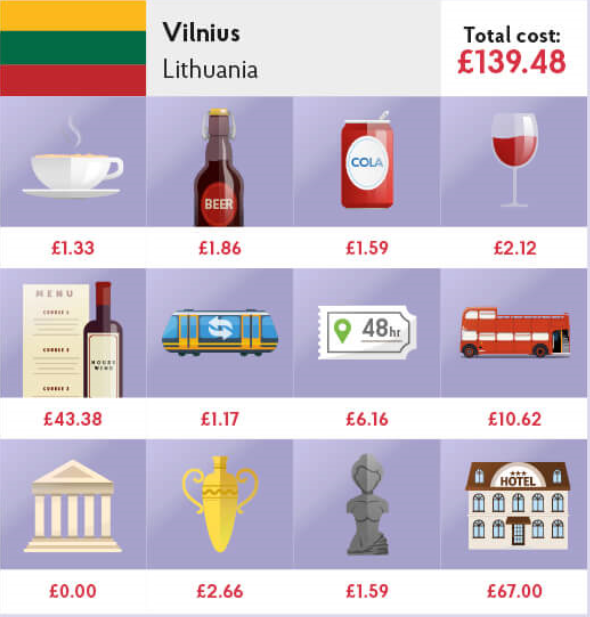 Typical purchases and their prices for visitors on a city-break in Vilnius. Source: City Costs Barometer 2017 by UK Post Office