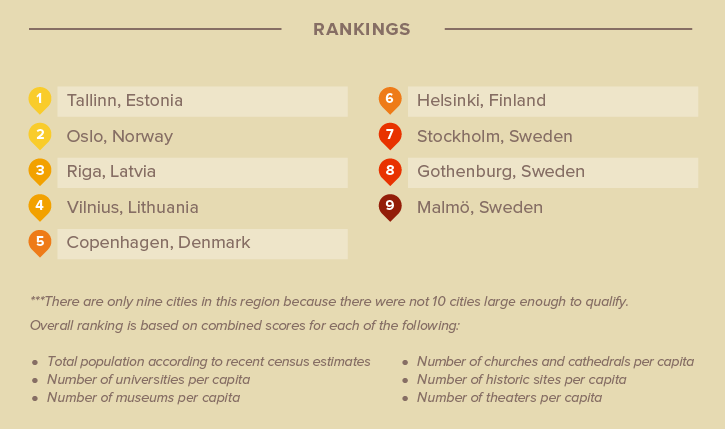 The most cultured cities in Northern Europe