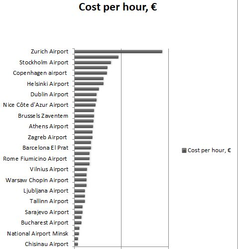 Cost of Airport Parking