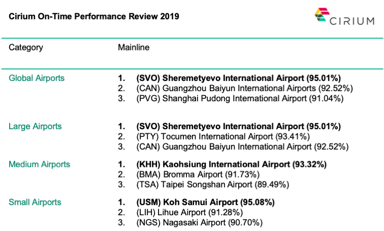 World's Most On-time Airports