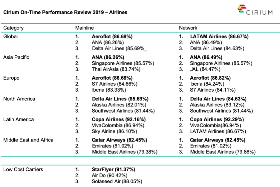 World's Most On-time Airlines